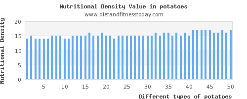 potatoes saturated fat per 100g