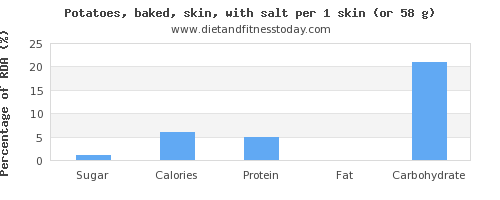 sugar and nutritional content in potatoes
