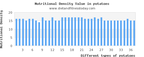 potatoes sugar per 100g