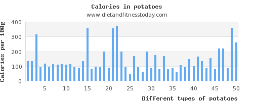 potatoes vitamin a per 100g
