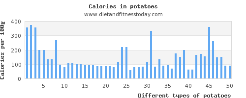 potatoes vitamin b6 per 100g