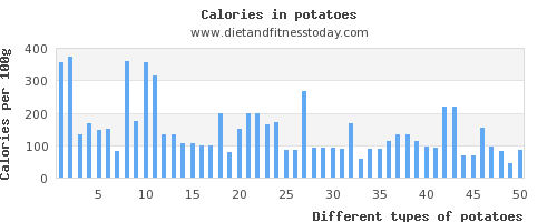 potatoes vitamin c per 100g