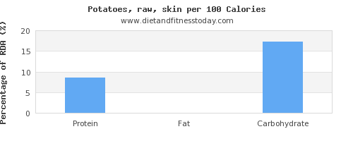 water and nutrition facts in potatoes per 100 calories