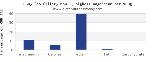 magnesium and nutrition facts in poultry products per 100g