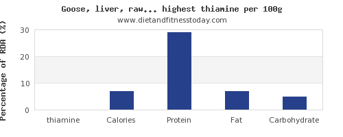 thiamine and nutrition facts in poultry products per 100g