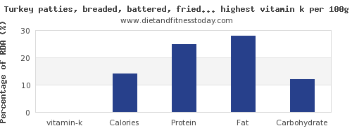 vitamin k and nutrition facts in poultry products per 100g