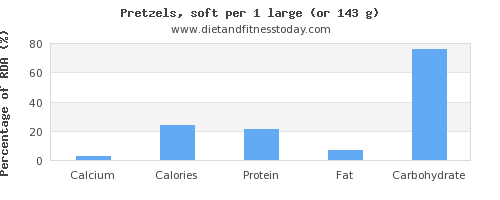 calcium and nutritional content in pretzels