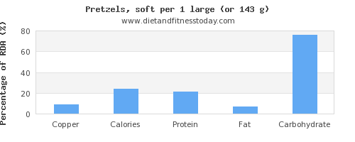 copper and nutritional content in pretzels
