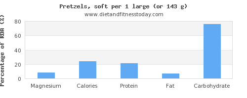 magnesium and nutritional content in pretzels