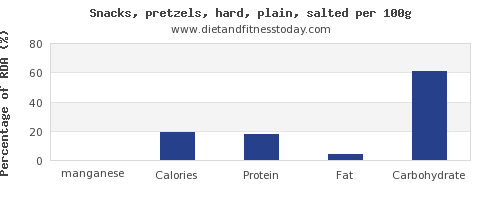 manganese and nutrition facts in pretzels per 100g