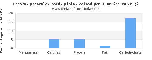 manganese and nutritional content in pretzels