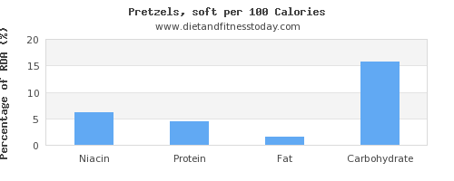 niacin and nutrition facts in pretzels per 100 calories