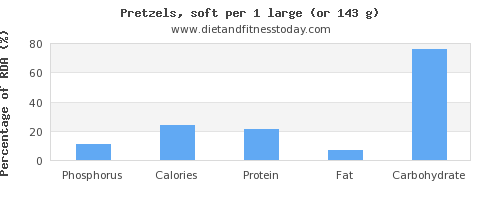phosphorus and nutritional content in pretzels