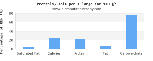 saturated fat and nutritional content in pretzels