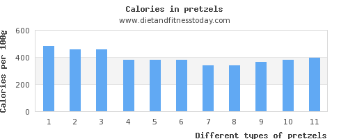 pretzels saturated fat per 100g