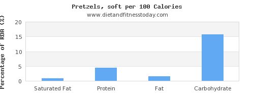 saturated fat and nutrition facts in pretzels per 100 calories