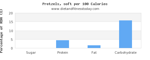 sugar and nutrition facts in pretzels per 100 calories