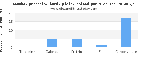 threonine and nutritional content in pretzels