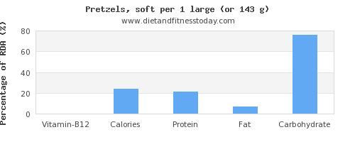 vitamin b12 and nutritional content in pretzels