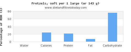 water and nutritional content in pretzels