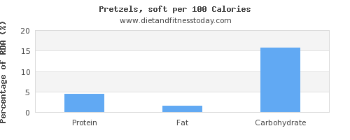 water and nutrition facts in pretzels per 100 calories