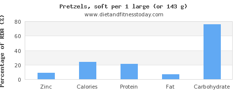 zinc and nutritional content in pretzels