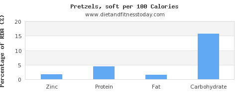 zinc and nutrition facts in pretzels per 100 calories