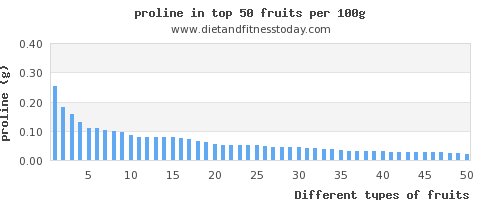 fruits proline per 100g