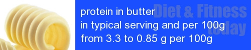protein in butter information and values per serving and 100g