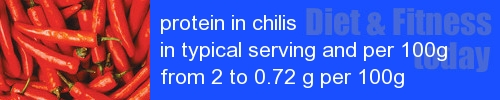 protein in chilis information and values per serving and 100g