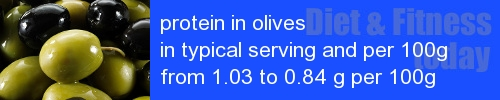 protein in olives information and values per serving and 100g
