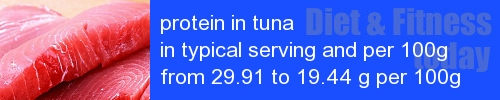 protein in tuna information and values per serving and 100g