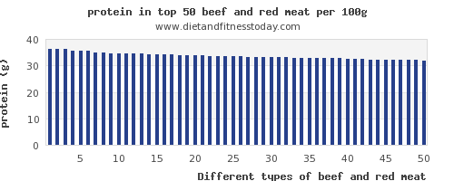 beef and red meat protein per 100g