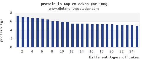 cakes protein per 100g