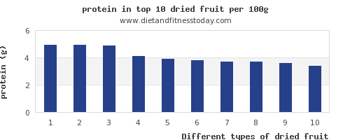 dried fruit protein per 100g