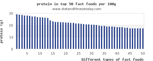 fast foods protein per 100g