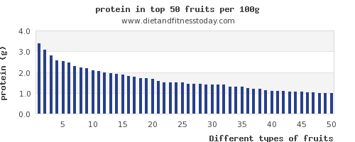 fruits protein per 100g