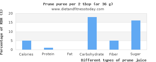 nutritional value and nutritional content in prune juice