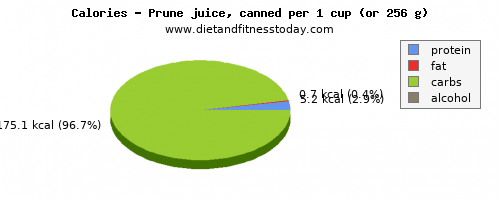zinc, calories and nutritional content in prune juice