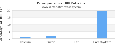 calcium and nutrition facts in prune juice per 100 calories