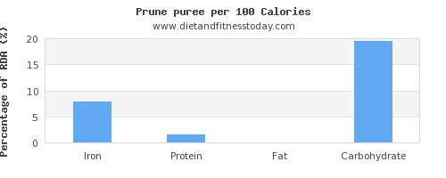 iron and nutrition facts in prune juice per 100 calories