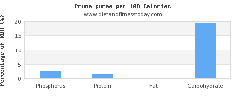 phosphorus and nutrition facts in prune juice per 100 calories