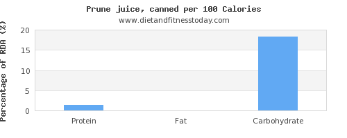 polyunsaturated fat and nutrition facts in prune juice per 100 calories