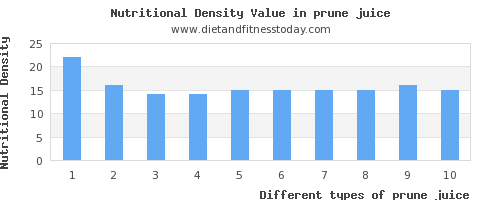 prune juice vitamin d per 100g