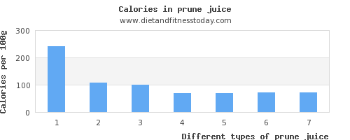 prune juice vitamin k per 100g