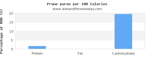 water and nutrition facts in prune juice per 100 calories