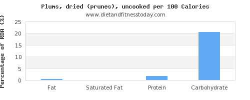 fat and nutrition facts in prunes per 100 calories