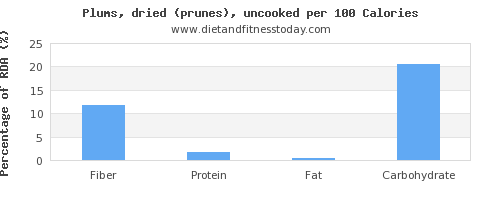 fiber and nutrition facts in prunes per 100 calories