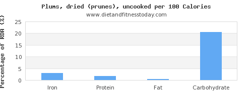 iron and nutrition facts in prunes per 100 calories