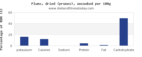 potassium and nutrition facts in prunes per 100g
